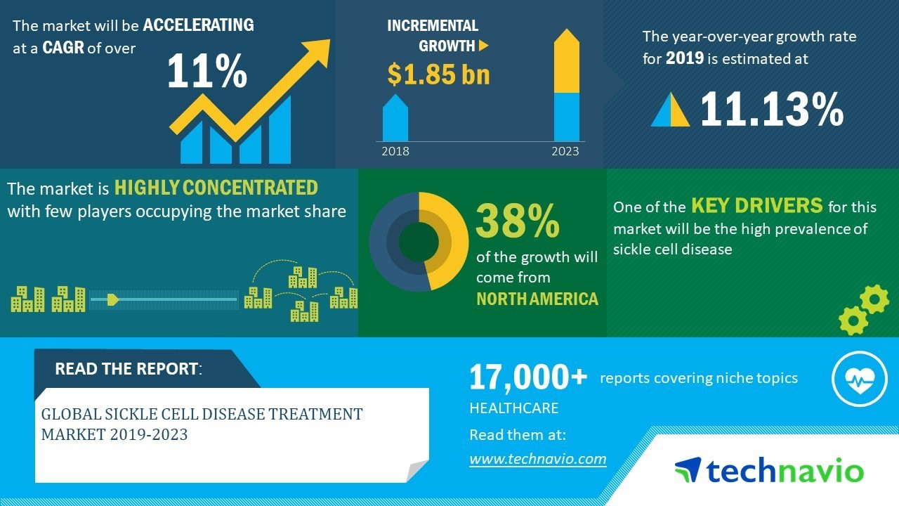 https://www.onescdvoice.com/wp-content/uploads/2019/12/Global_Sickle_Cell_Disease_Treatment_Market_2019-2023.jpg